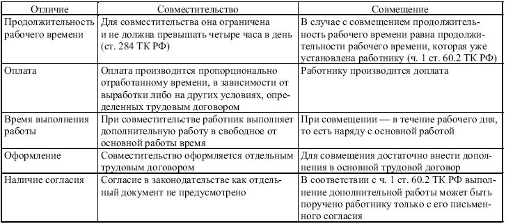 Основные отличия совмещения и совместительства