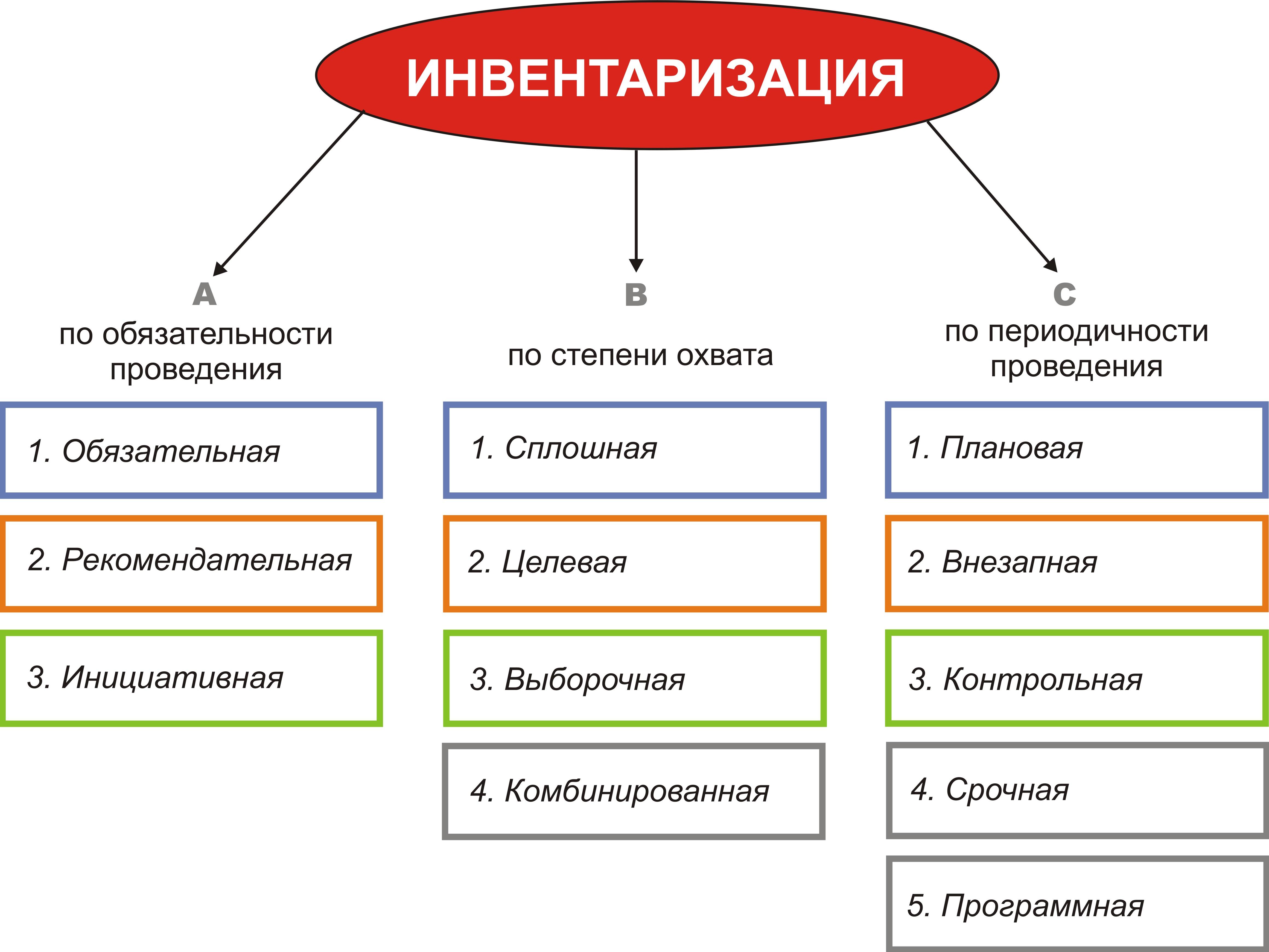 бланк приказа на проведение инвентаризации образец