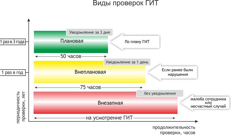 Порядок действий трудовой инспекции при проведении плановой проверки.