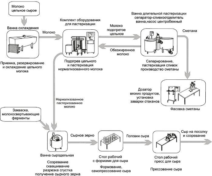 технологическая инструкция по производству сыра сулугуни - фото 5