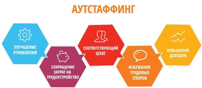 Классификация аутстаффинговых услуг