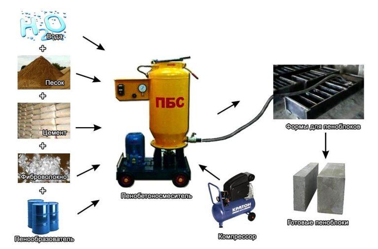 Оборудование для производства пеноблоков в домашних условиях: организуем малый бизнес