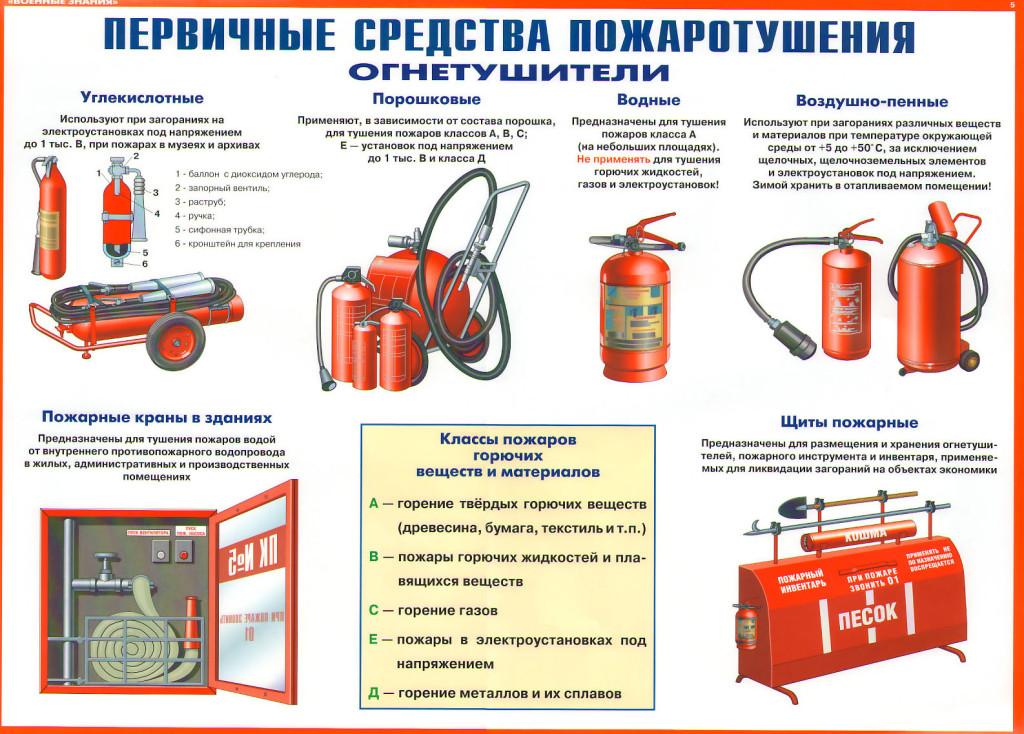 образец приказа о назначении лица ответственного за первичные средства пожаротушения - фото 4