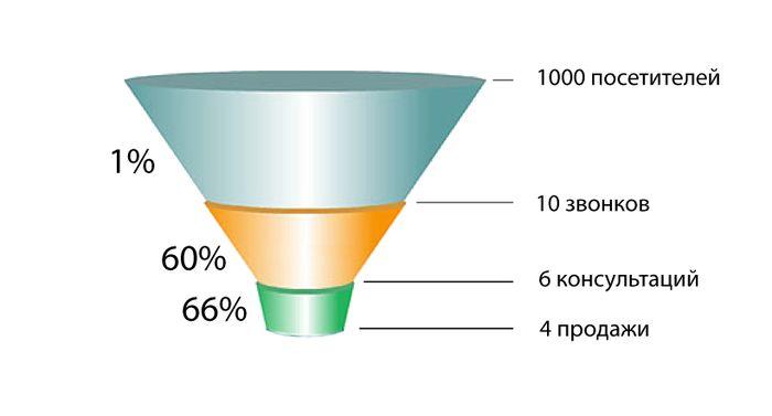 Анализ воронки продаж на примере