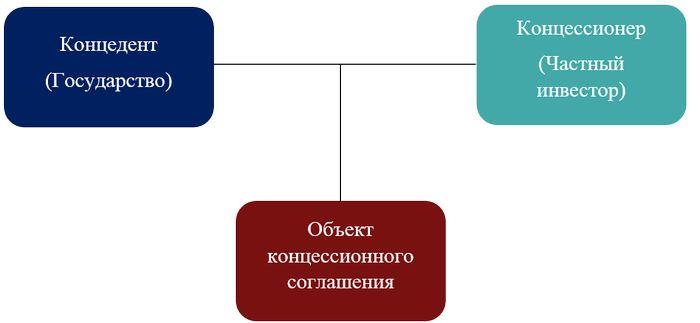 Схема концессионных отношений