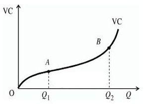 График переменных издержек