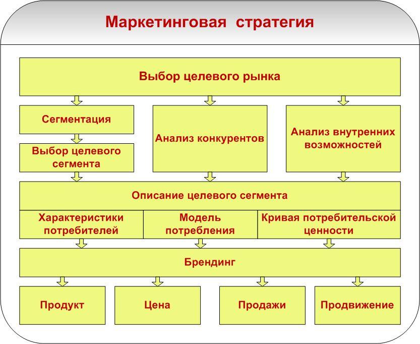 Формирование и этапы разработки маркетинговой стратегии предприятия