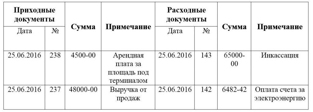 Образец заполнения Журнала регистрации приходных и расходных кассовых документов