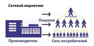 МЛМ бизнес – что это такое
